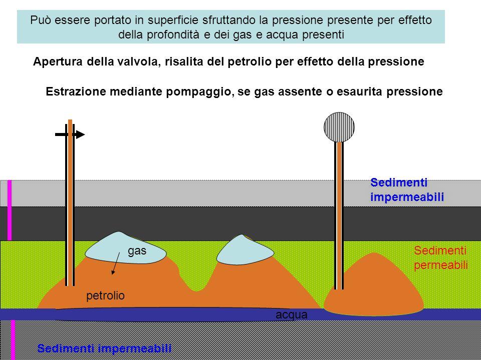 Estrazione mediante pompaggio, se gas assente o esaurita pressione