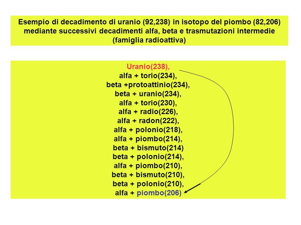Esempio di decadimento di uranio (92,238) in isotopo del piombo (82,206) mediante successivi decadimenti alfa, beta e trasmutazioni intermedie (famiglia radioattiva)