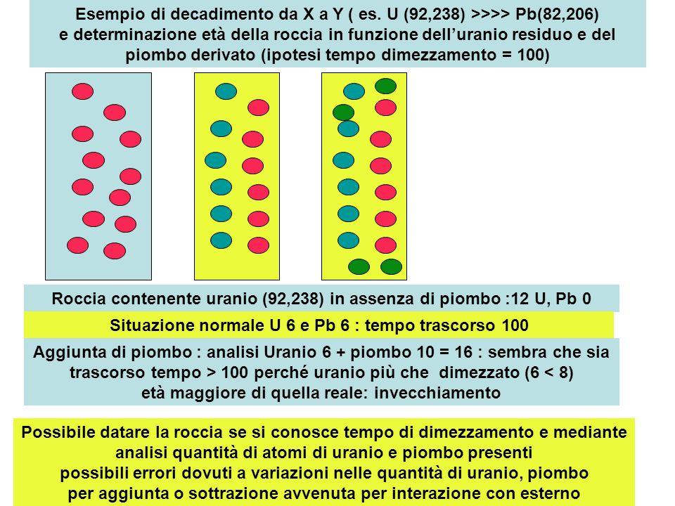 Roccia contenente uranio (92,238) in assenza di piombo :12 U, Pb 0