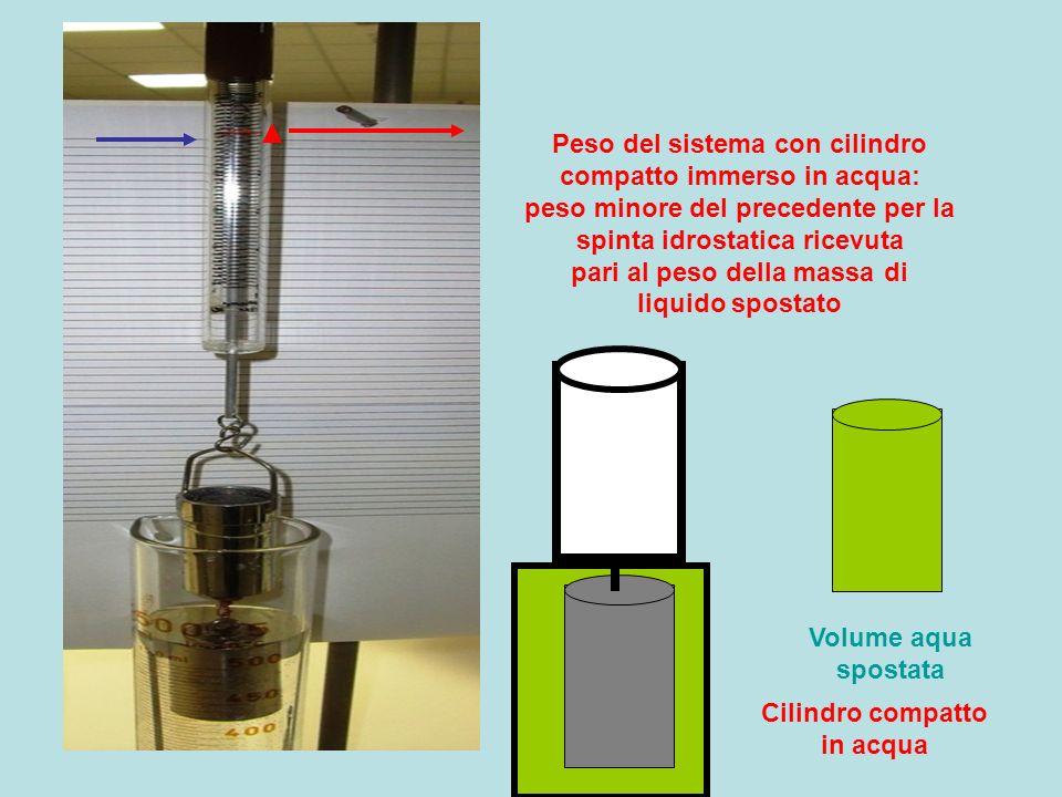 Cilindro compatto in acqua