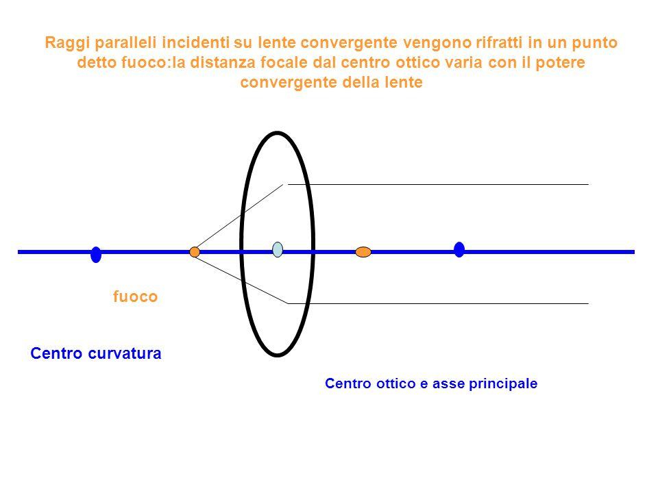 Raggi paralleli incidenti su lente convergente vengono rifratti in un punto detto fuoco:la distanza focale dal centro ottico varia con il potere convergente della lente