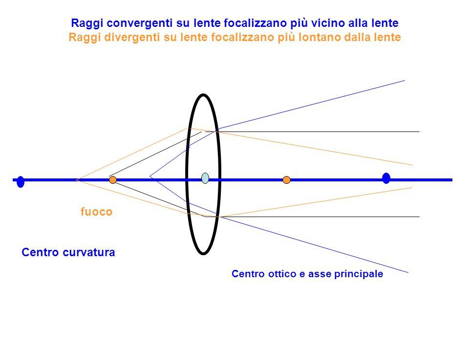 Raggi convergenti su lente focalizzano più vicino alla lente Raggi divergenti su lente focalizzano più lontano dalla lente