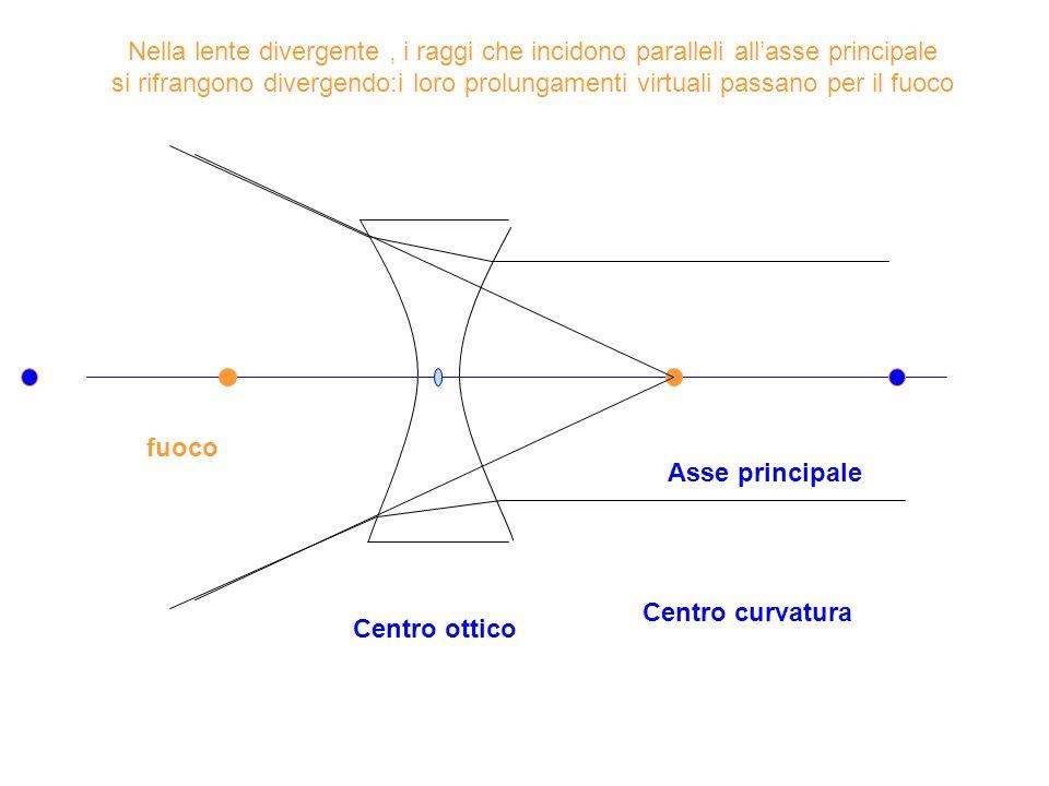 Nella lente divergente , i raggi che incidono paralleli all'asse principale si rifrangono divergendo:i loro prolungamenti virtuali passano per il fuoco