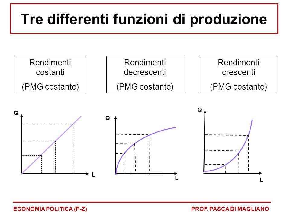Tre differenti funzioni di produzione