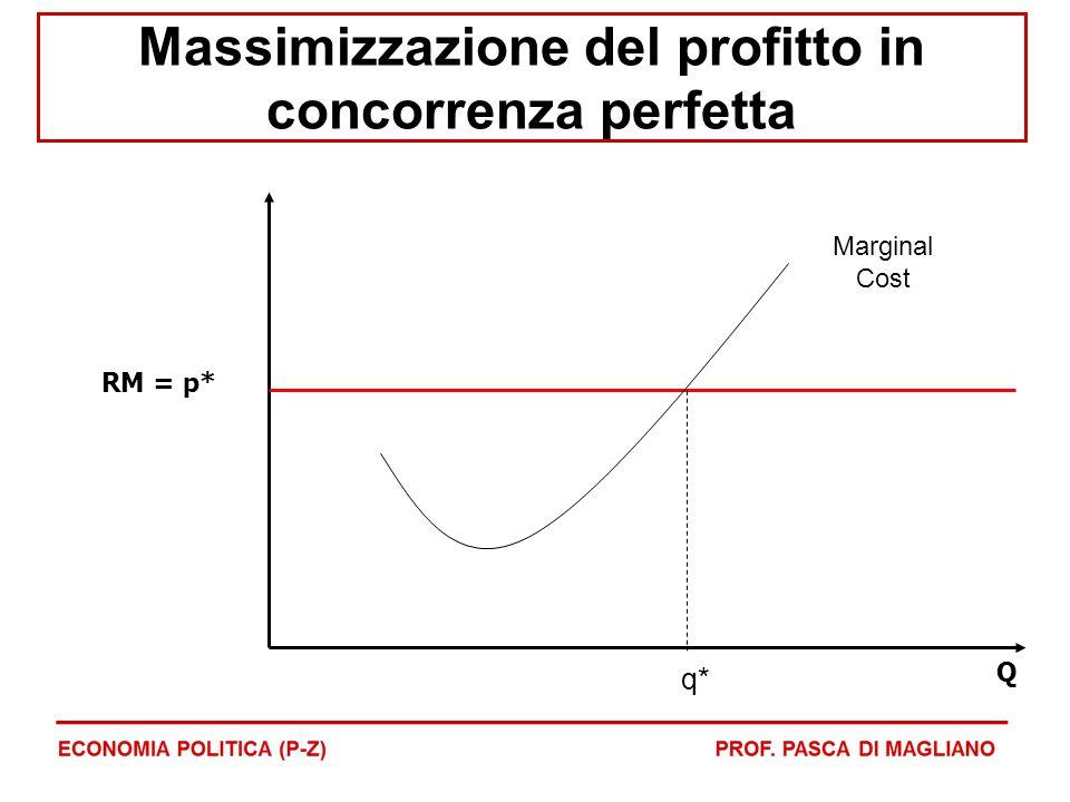 Massimizzazione del profitto in concorrenza perfetta