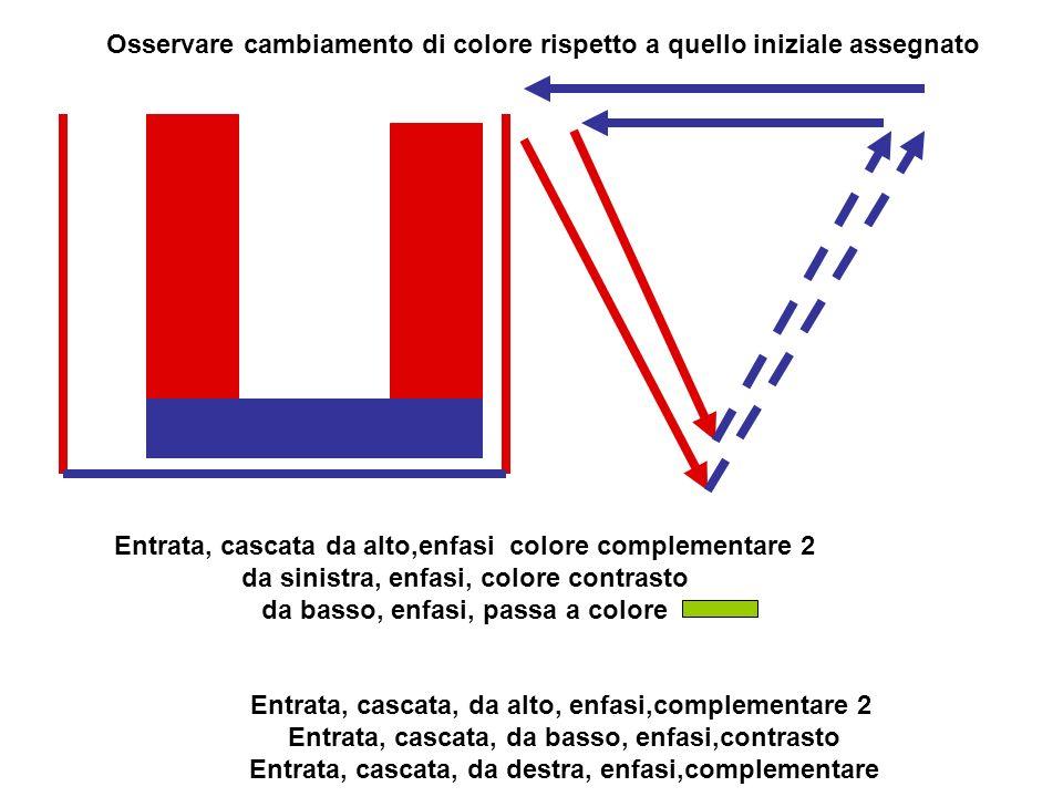 Osservare cambiamento di colore rispetto a quello iniziale assegnato