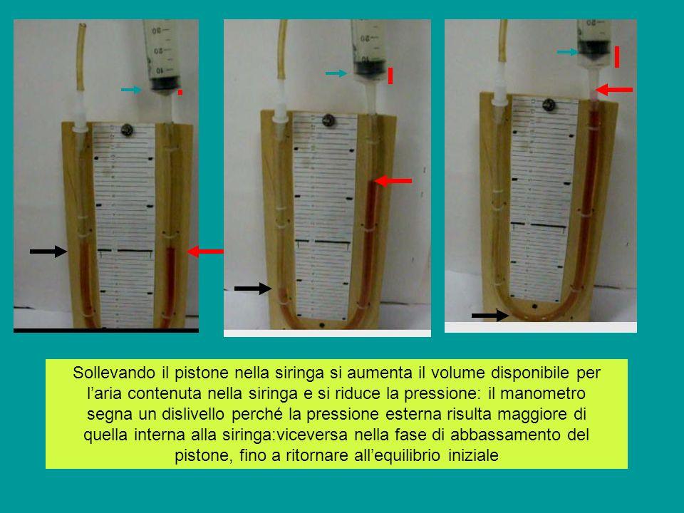 Sollevando il pistone nella siringa si aumenta il volume disponibile per l'aria contenuta nella siringa e si riduce la pressione: il manometro segna un dislivello perché la pressione esterna risulta maggiore di quella interna alla siringa:viceversa nella fase di abbassamento del pistone, fino a ritornare all'equilibrio iniziale