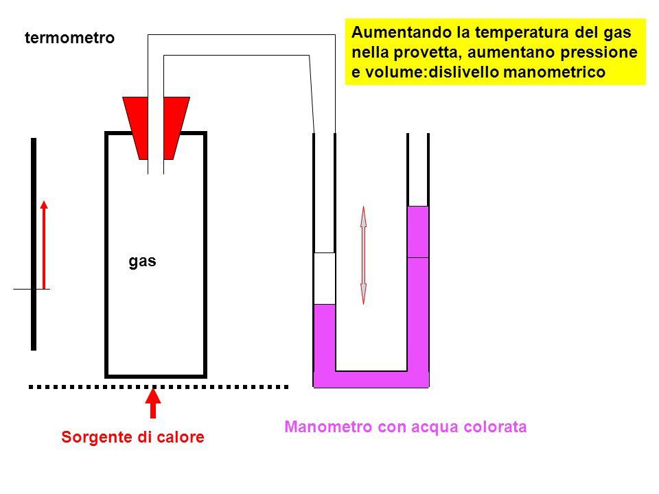 Aumentando la temperatura del gas nella provetta, aumentano pressione e volume:dislivello manometrico