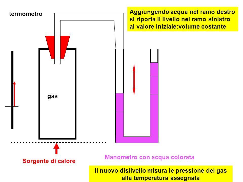 Aggiungendo acqua nel ramo destro si riporta il livello nel ramo sinistro al valore iniziale:volume costante