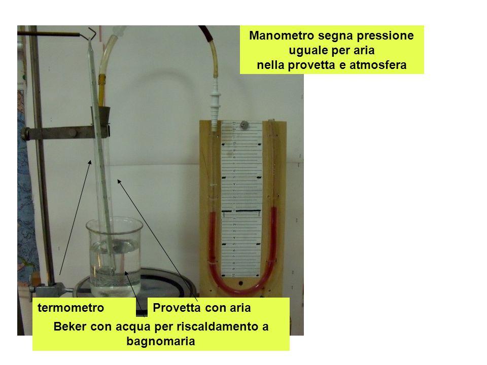 Manometro segna pressione uguale per aria nella provetta e atmosfera