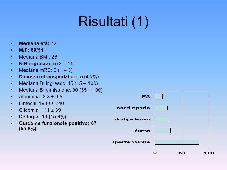 Risultati (1) Mediana età: 72 M/F: 69/51 Mediana BMI: 26