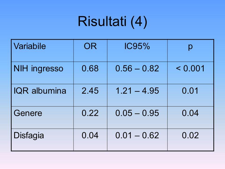 Risultati (4) Variabile OR IC95% p NIH ingresso 0.68 0.56 – 0.82