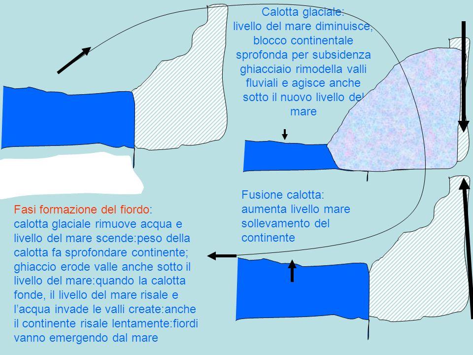 Calotta glaciale: livello del mare diminuisce, blocco continentale sprofonda per subsidenza ghiacciaio rimodella valli fluviali e agisce anche sotto il nuovo livello del mare