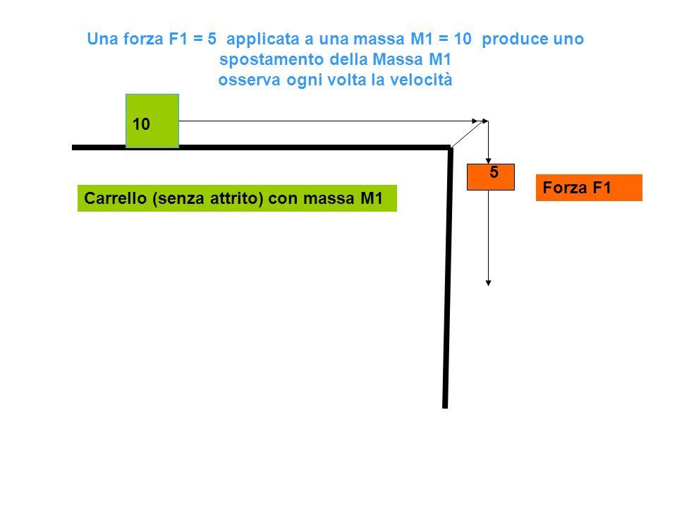 Una forza F1 = 5 applicata a una massa M1 = 10 produce uno spostamento della Massa M1 osserva ogni volta la velocità