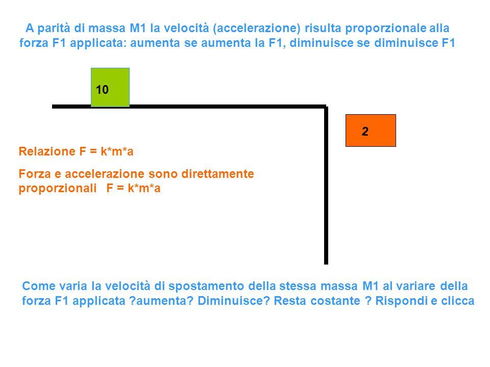 A parità di massa M1 la velocità (accelerazione) risulta proporzionale alla forza F1 applicata: aumenta se aumenta la F1, diminuisce se diminuisce F1
