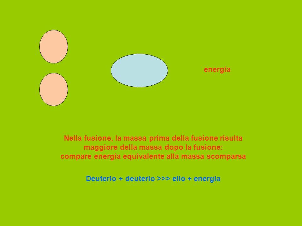 Deuterio + deuterio >>> elio + energia