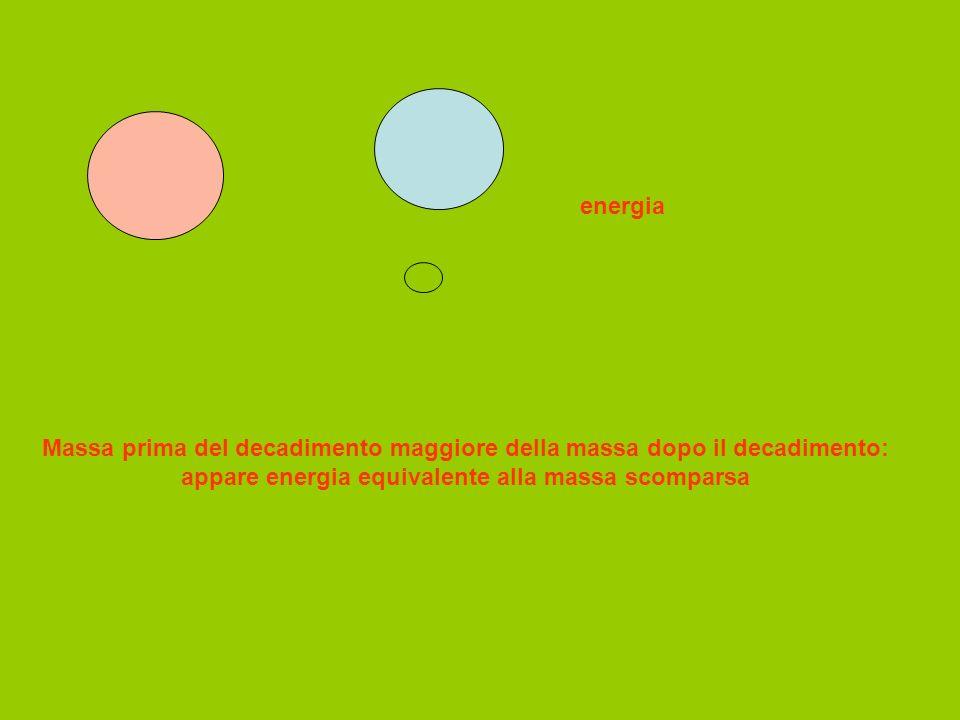 energia Massa prima del decadimento maggiore della massa dopo il decadimento: appare energia equivalente alla massa scomparsa.