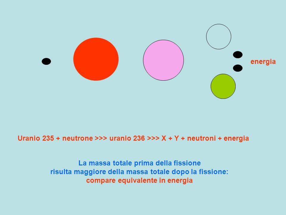 energia Uranio 235 + neutrone >>> uranio 236 >>> X + Y + neutroni + energia.