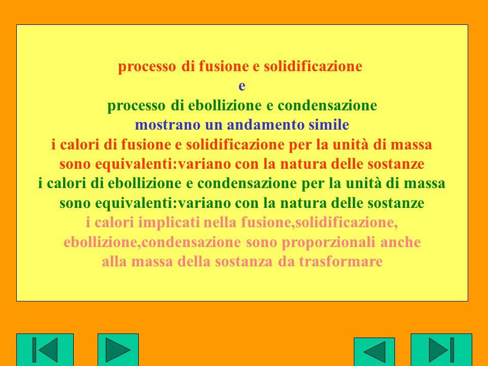 processo di fusione e solidificazione e