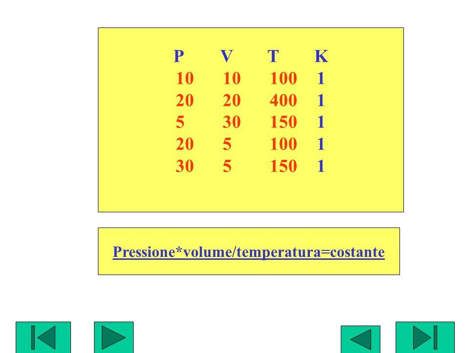 Pressione*volume/temperatura=costante