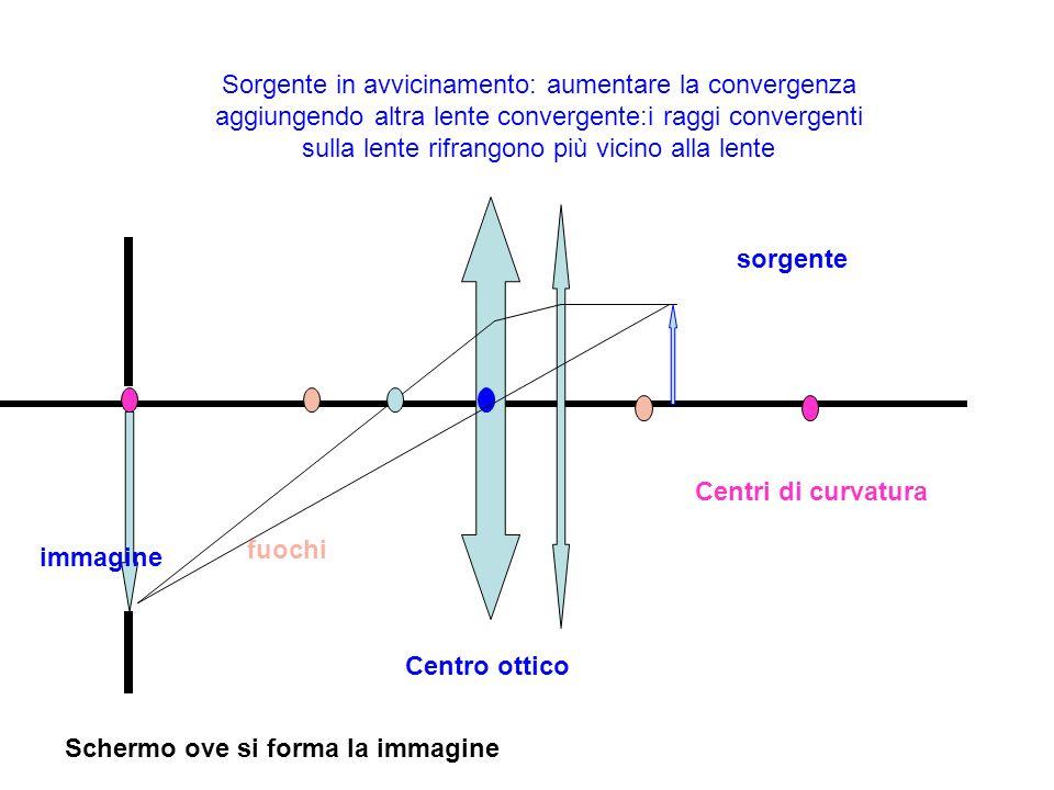 Sorgente in avvicinamento: aumentare la convergenza aggiungendo altra lente convergente:i raggi convergenti sulla lente rifrangono più vicino alla lente