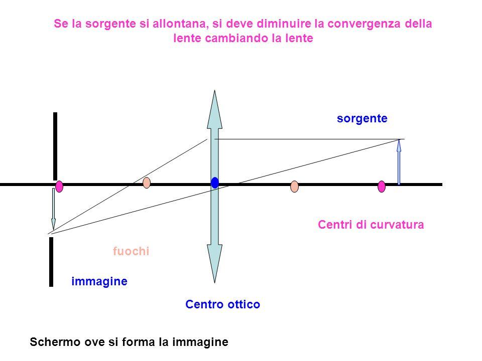 Se la sorgente si allontana, si deve diminuire la convergenza della lente cambiando la lente