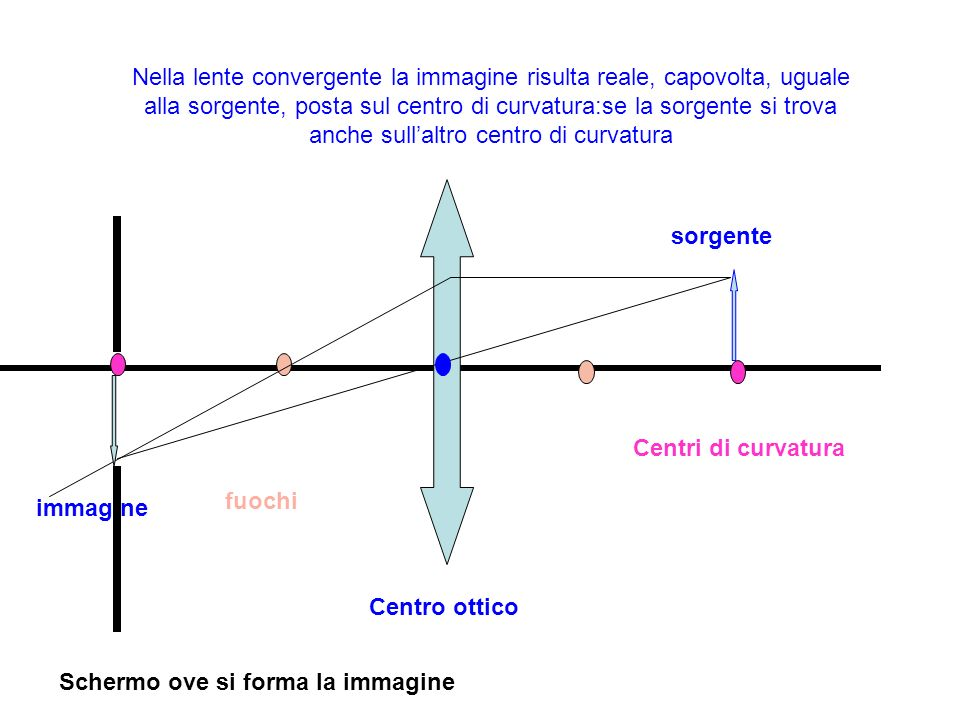Nella lente convergente la immagine risulta reale, capovolta, uguale alla sorgente, posta sul centro di curvatura:se la sorgente si trova anche sull'altro centro di curvatura