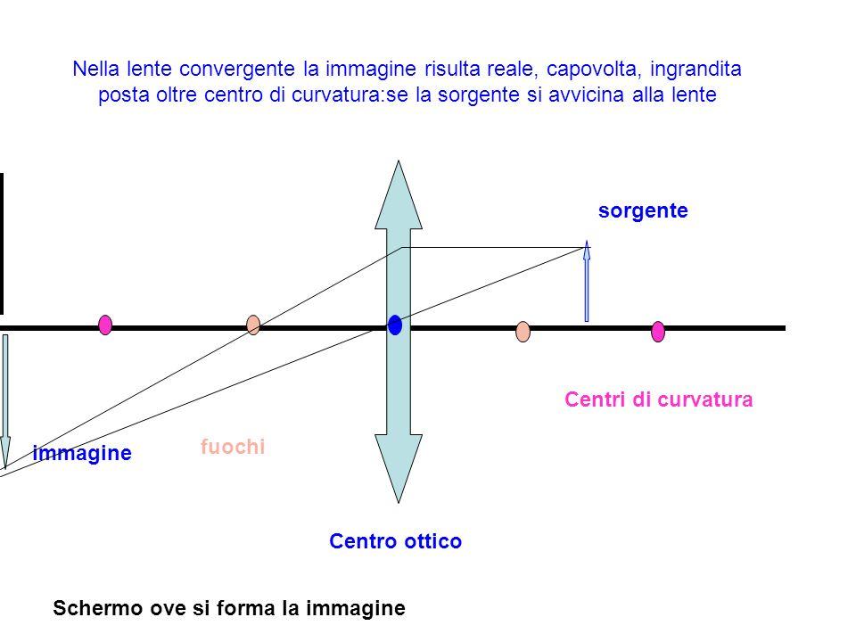 Nella lente convergente la immagine risulta reale, capovolta, ingrandita posta oltre centro di curvatura:se la sorgente si avvicina alla lente