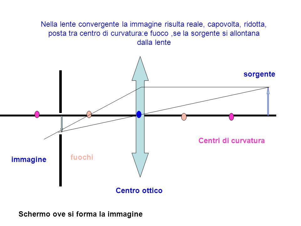 Nella lente convergente la immagine risulta reale, capovolta, ridotta, posta tra centro di curvatura:e fuoco ,se la sorgente si allontana dalla lente