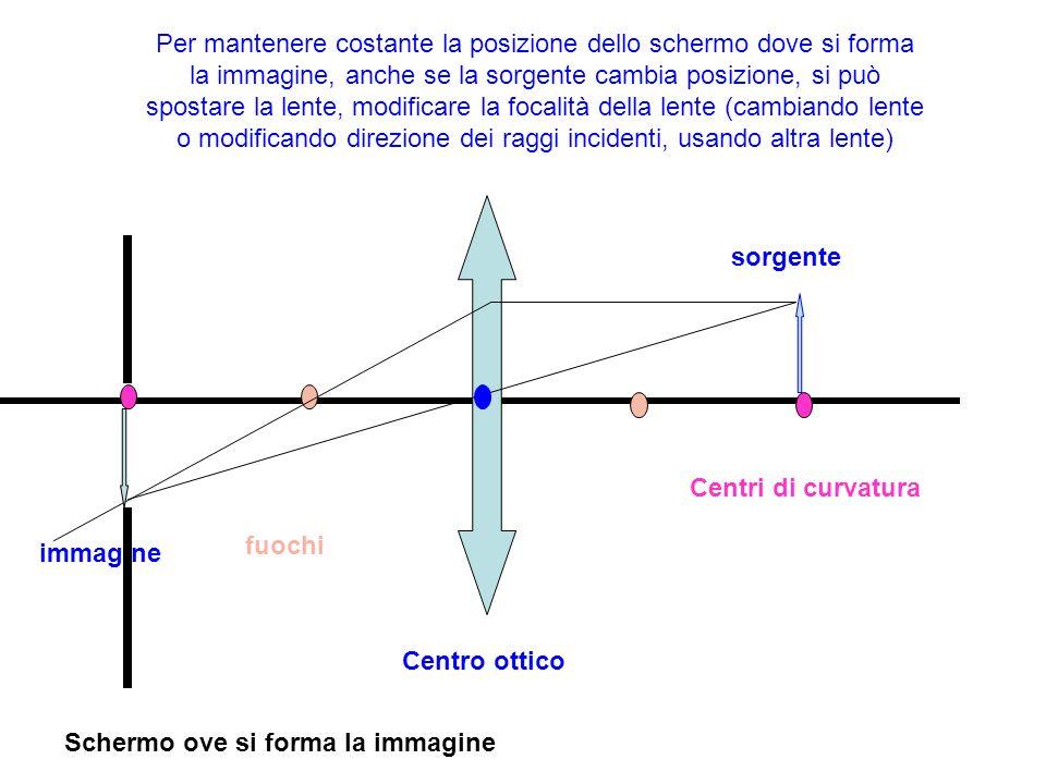 Per mantenere costante la posizione dello schermo dove si forma la immagine, anche se la sorgente cambia posizione, si può spostare la lente, modificare la focalità della lente (cambiando lente o modificando direzione dei raggi incidenti, usando altra lente)
