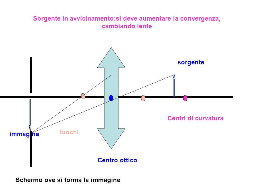 Sorgente in avvicinamento:si deve aumentare la convergenza, cambiando lente