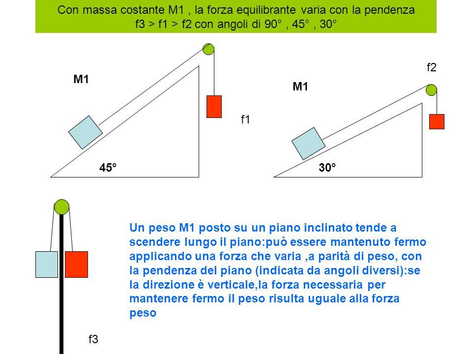 Con massa costante M1 , la forza equilibrante varia con la pendenza f3 > f1 > f2 con angoli di 90° , 45° , 30°