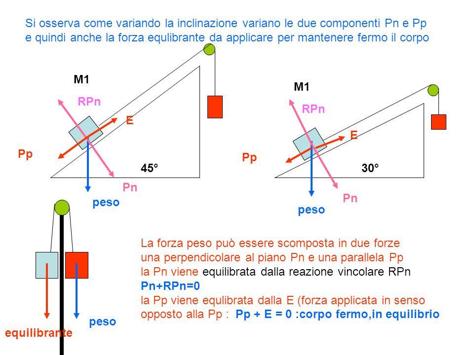 Si osserva come variando la inclinazione variano le due componenti Pn e Pp e quindi anche la forza equlibrante da applicare per mantenere fermo il corpo