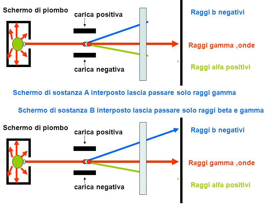 Schermo di piombo Raggi b negativi. carica positiva. Raggi gamma ,onde. Raggi alfa positivi. carica negativa.