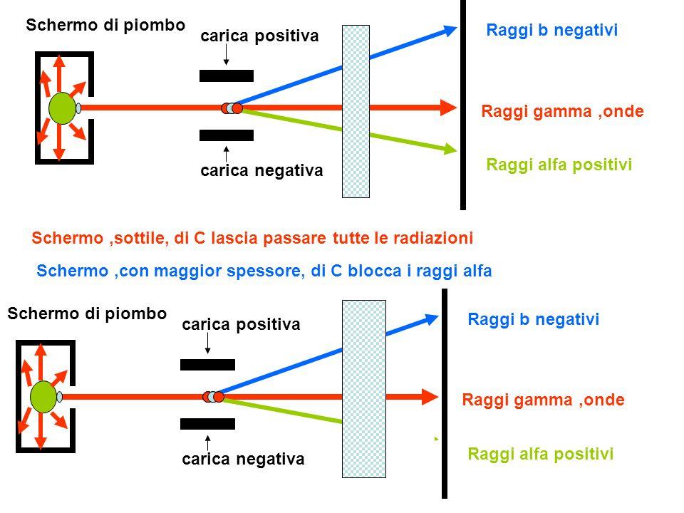 Schermo di piomboRaggi b negativi. carica positiva. Raggi gamma ,onde. Raggi alfa positivi. carica negativa.