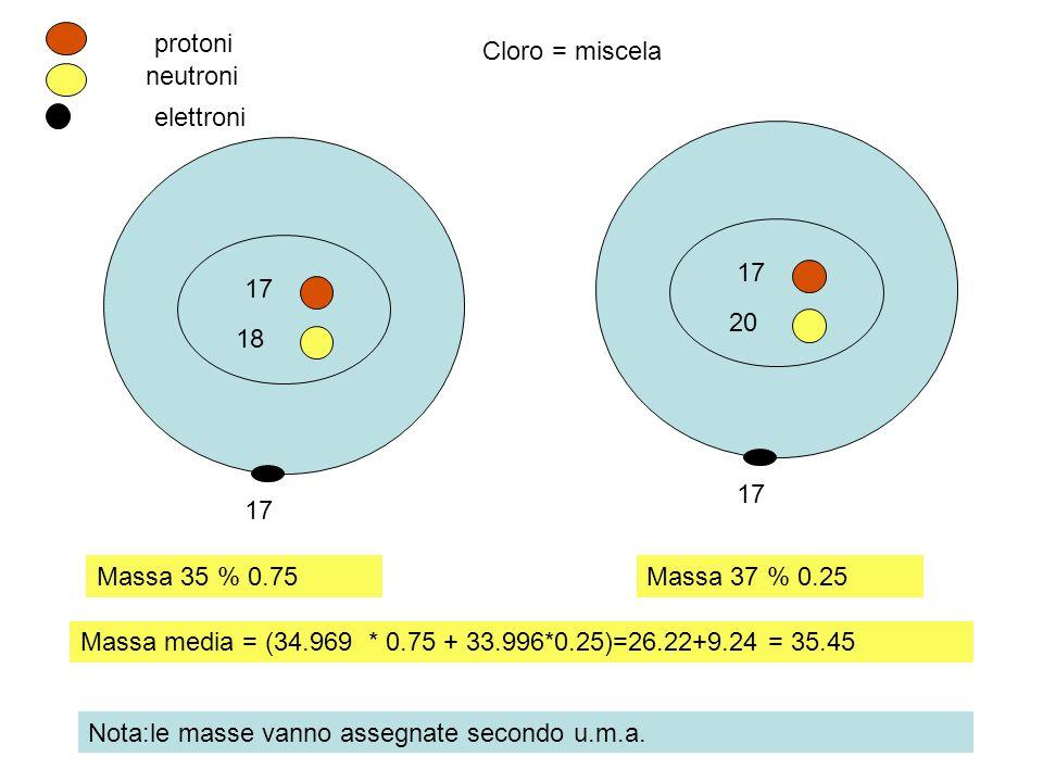 protoniCloro = miscela. neutroni. elettroni. 17. 17. 20. 18. 17. 17. Massa 35 % 0.75. Massa 37 % 0.25.