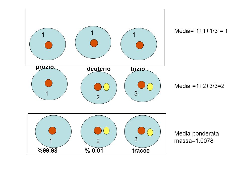 Media= 1+1+1/3 = 11. 1. 1. prozio. deuterio. trizio. Media =1+2+3/3=2. 1. 3. 2. Media ponderata massa=1.0078.