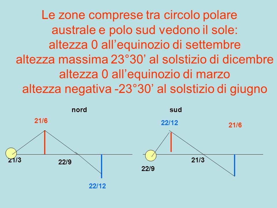 Le zone comprese tra circolo polare australe e polo sud vedono il sole: altezza 0 all'equinozio di settembre altezza massima 23°30' al solstizio di dicembre altezza 0 all'equinozio di marzo altezza negativa -23°30' al solstizio di giugno