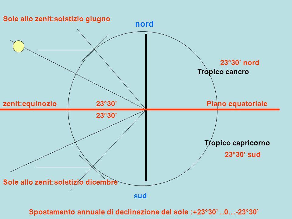 Spostamento annuale di declinazione del sole :+23°30' ..0…-23°30'