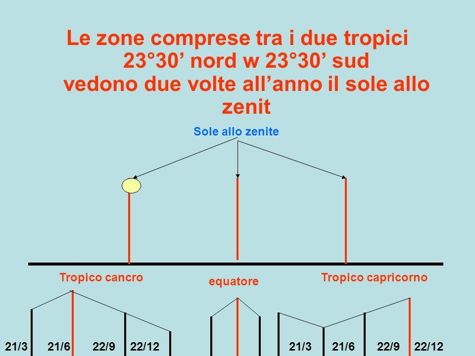 Le zone comprese tra i due tropici 23°30' nord w 23°30' sud vedono due volte all'anno il sole allo zenit