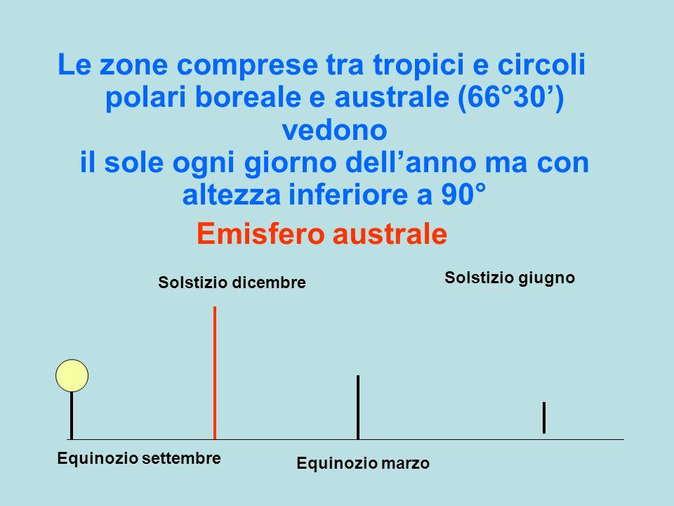Le zone comprese tra tropici e circoli polari boreale e australe (66°30') vedono il sole ogni giorno dell'anno ma con altezza inferiore a 90°