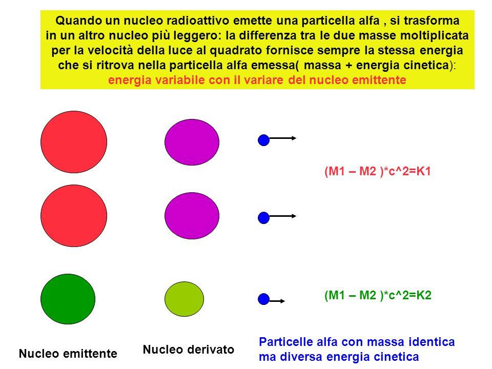 Quando un nucleo radioattivo emette una particella alfa , si trasforma in un altro nucleo più leggero: la differenza tra le due masse moltiplicata per la velocità della luce al quadrato fornisce sempre la stessa energia che si ritrova nella particella alfa emessa( massa + energia cinetica): energia variabile con il variare del nucleo emittente