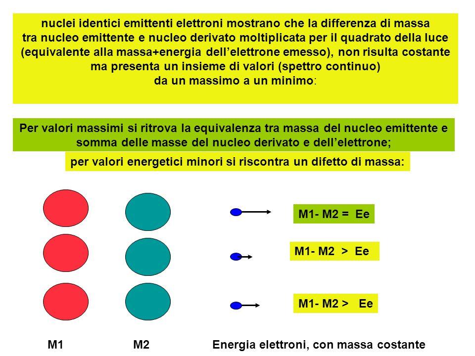 nuclei identici emittenti elettroni mostrano che la differenza di massa tra nucleo emittente e nucleo derivato moltiplicata per il quadrato della luce (equivalente alla massa+energia dell'elettrone emesso), non risulta costante ma presenta un insieme di valori (spettro continuo) da un massimo a un minimo: