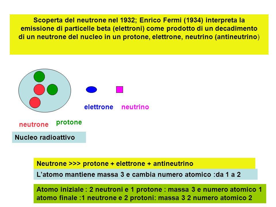 Scoperta del neutrone nel 1932; Enrico Fermi (1934) interpreta la emissione di particelle beta (elettroni) come prodotto di un decadimento di un neutrone del nucleo in un protone, elettrone, neutrino (antineutrino)
