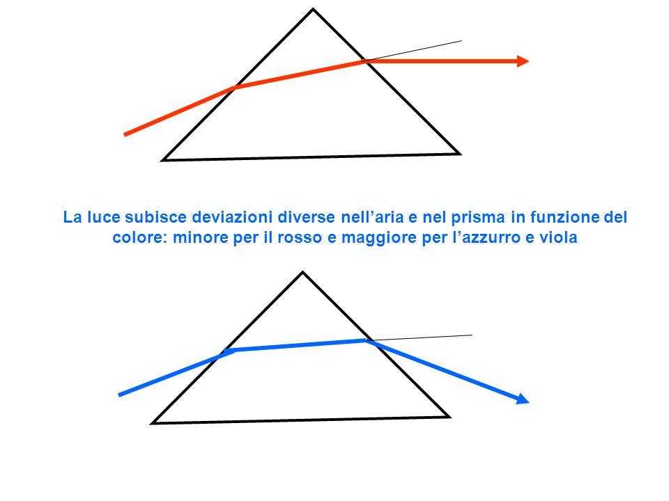 La luce subisce deviazioni diverse nell'aria e nel prisma in funzione del colore: minore per il rosso e maggiore per l'azzurro e viola