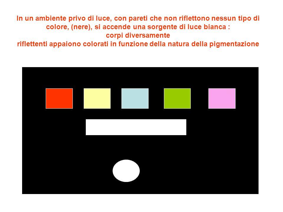 In un ambiente privo di luce, con pareti che non riflettono nessun tipo di colore, (nere), si accende una sorgente di luce bianca : corpi diversamente riflettenti appaiono colorati in funzione della natura della pigmentazione