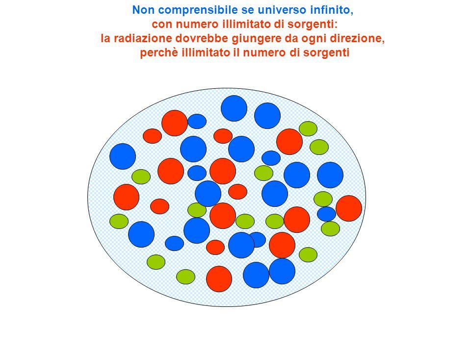 Non comprensibile se universo infinito, con numero illimitato di sorgenti: la radiazione dovrebbe giungere da ogni direzione, perchè illimitato il numero di sorgenti