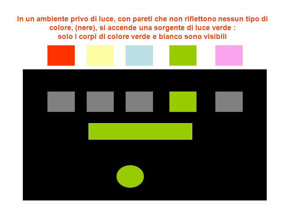 In un ambiente privo di luce, con pareti che non riflettono nessun tipo di colore, (nere), si accende una sorgente di luce verde : solo i corpi di colore verde e bianco sono visibili