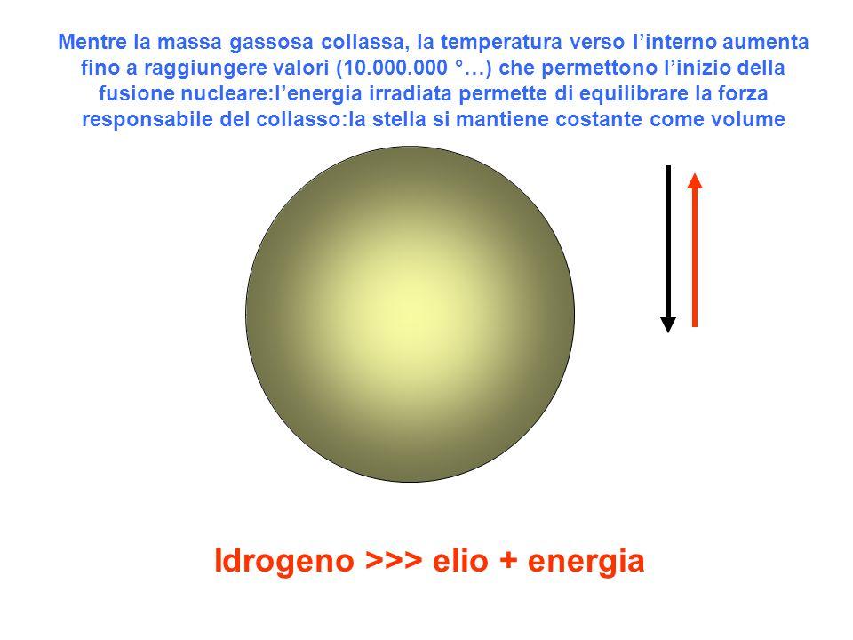 Idrogeno >>> elio + energia