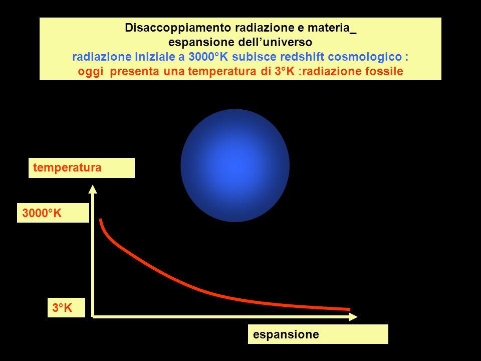 Disaccoppiamento radiazione e materia_ espansione dell'universo radiazione iniziale a 3000°K subisce redshift cosmologico : oggi presenta una temperatura di 3°K :radiazione fossile